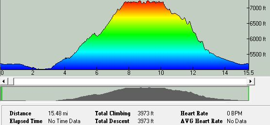 RONR Endurance Runs 25k Elevation Profile