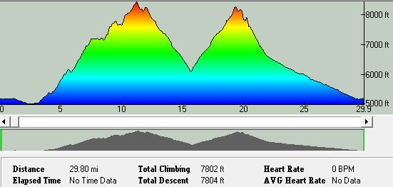 RONR Endurance Runs 50k Elevation Profile